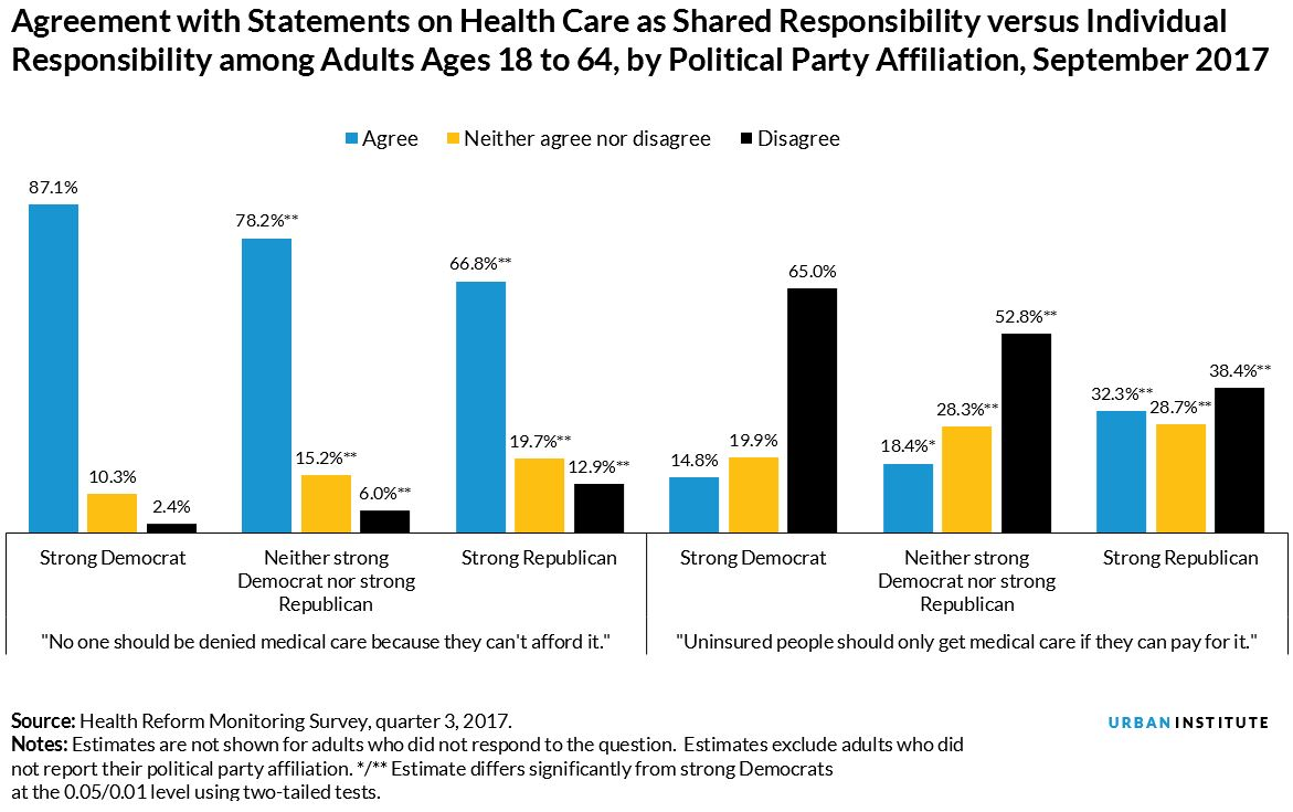 Agreement with Statements on Health Care as Shared Responsibility versus Individual Responsibility among Adults Ages 18 to 64, by Political Party Affiliation, September 2017