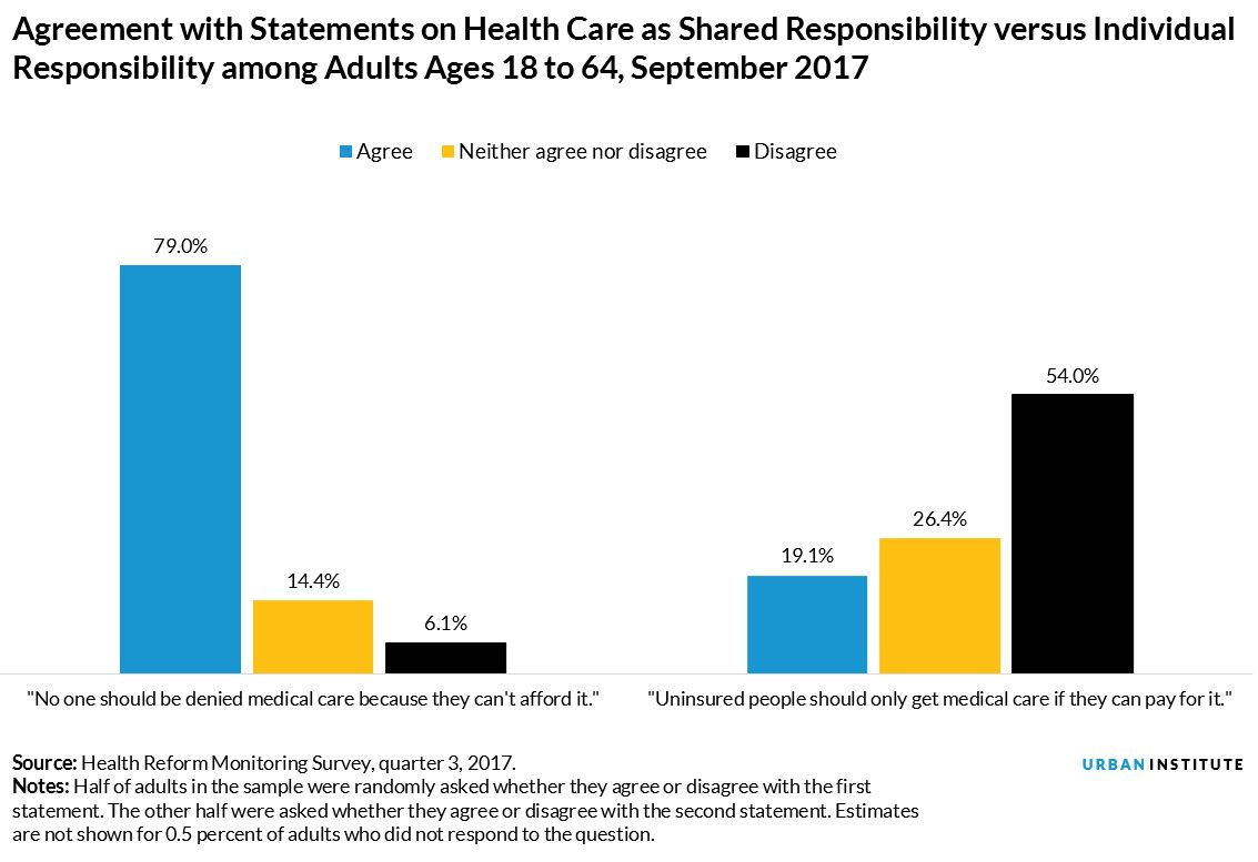 Agreement with Statements on Health Care as Shared Responsibility versus Individual Responsibility among Adults Ages 18 to 64, September 2017