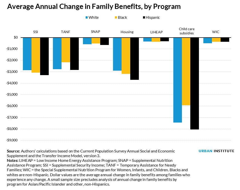 average annual change in family benefits by program