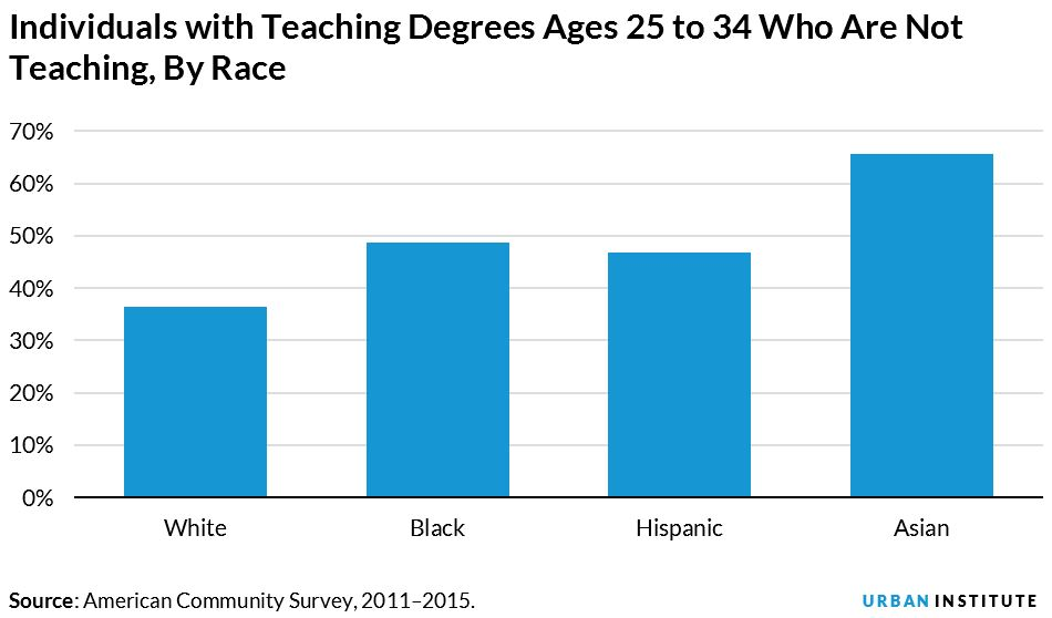 teachers with degrees who are not teaching, by race