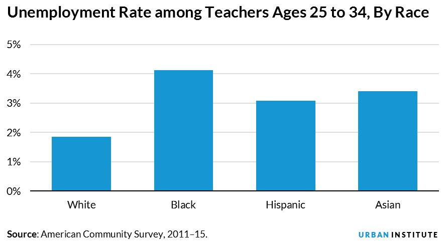 teacher unemployment rate by race