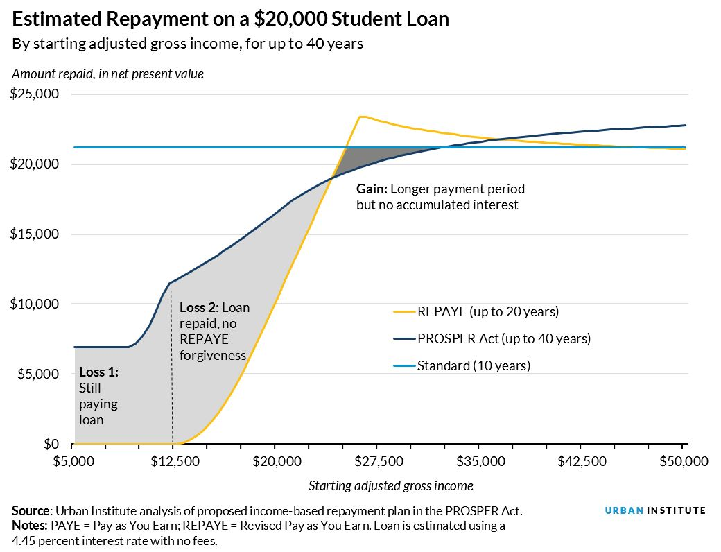 estimated repayment on a 20,000 dollar loan