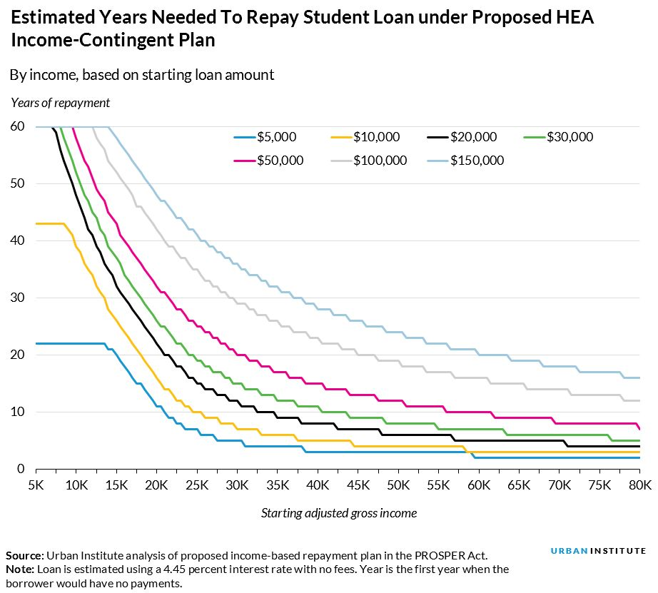 estimated years needed to repay student loan