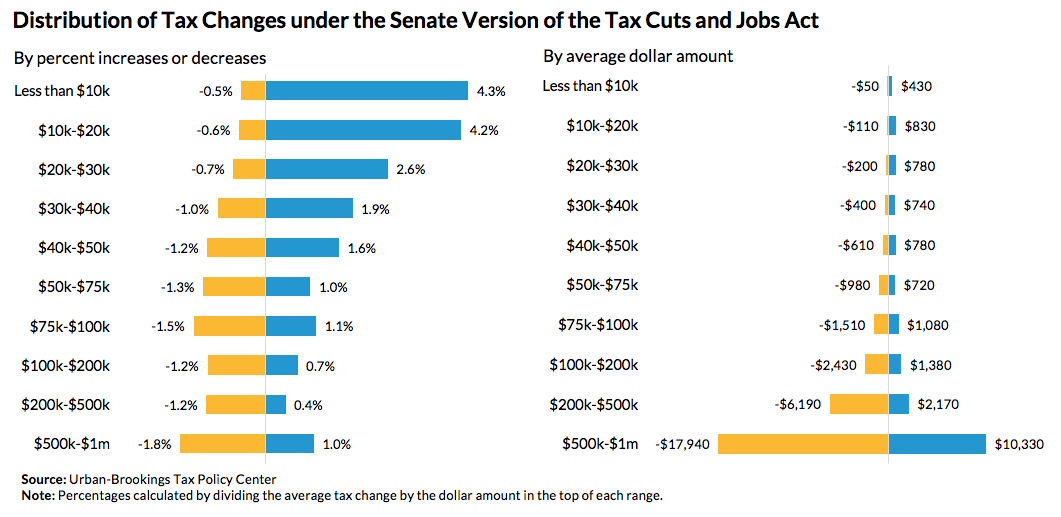 distribution of tax changes under the senate version of tax cuts and jobs act