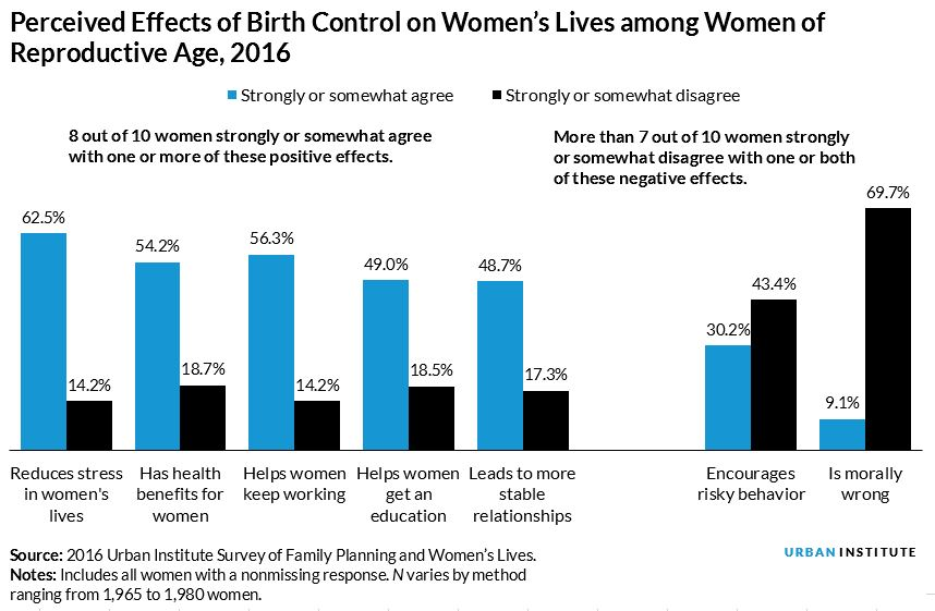 women agree with positive statements about the effects of birth control
