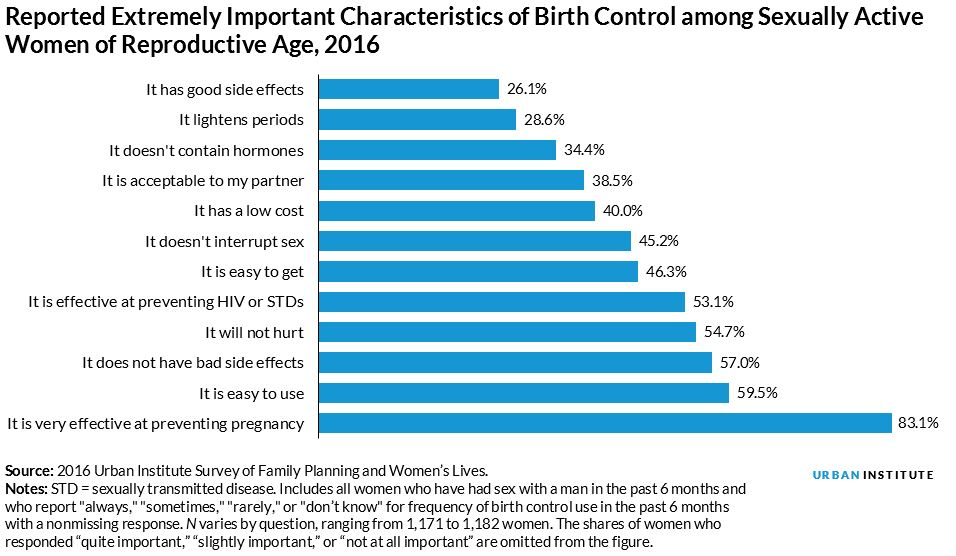 women say it's extremely important that their birth control is effective at preventing pregnancy