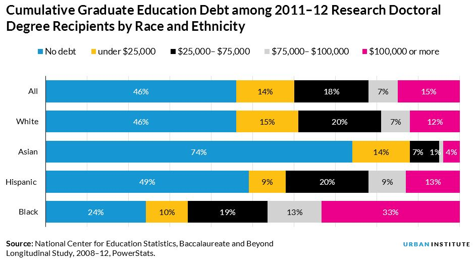 Cumulative Graduate Education Debt among 2011–12 Research Doctoral Degree Recipients by Race and Ethnicity