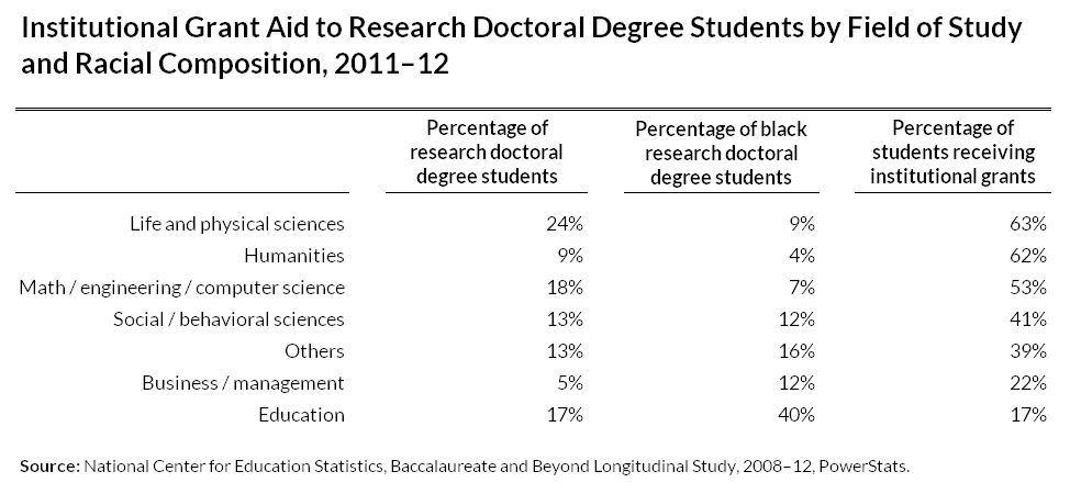 Institutional Grant Aid to Research Doctoral Degree Students by Field of Study and Racial Composition, 2011–12