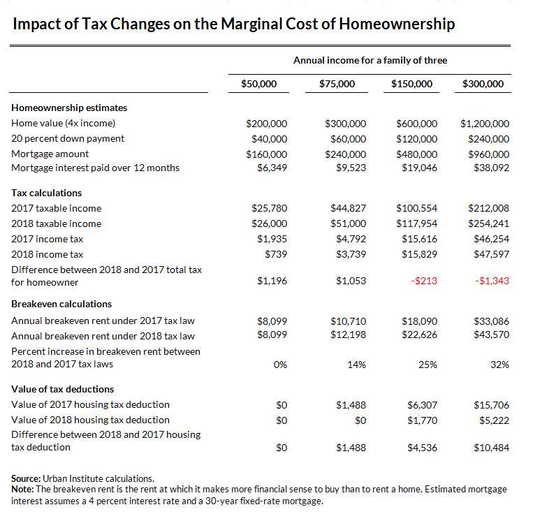 Impact of Tax Changes on Marginal Cost of Homeownership Chart