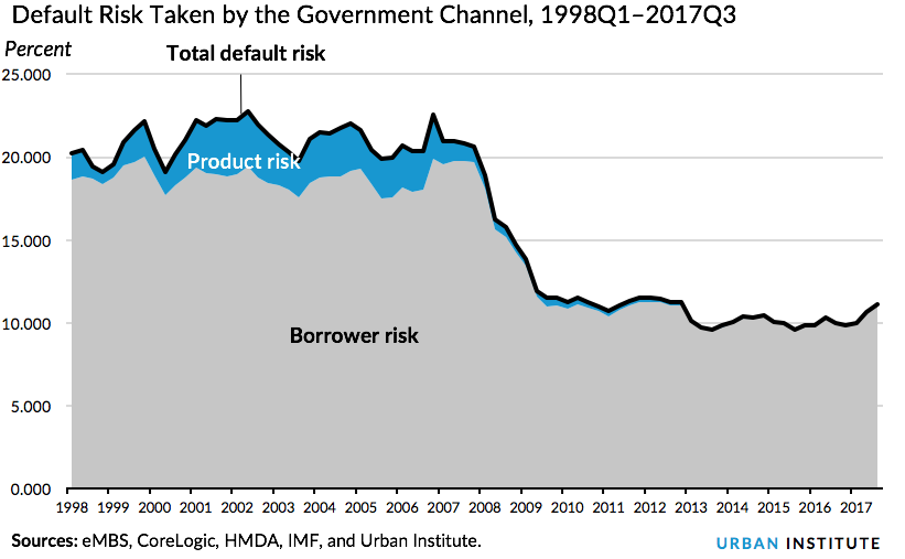 Default Risk Taken by the Government Channel, 1998Q1–2017Q3