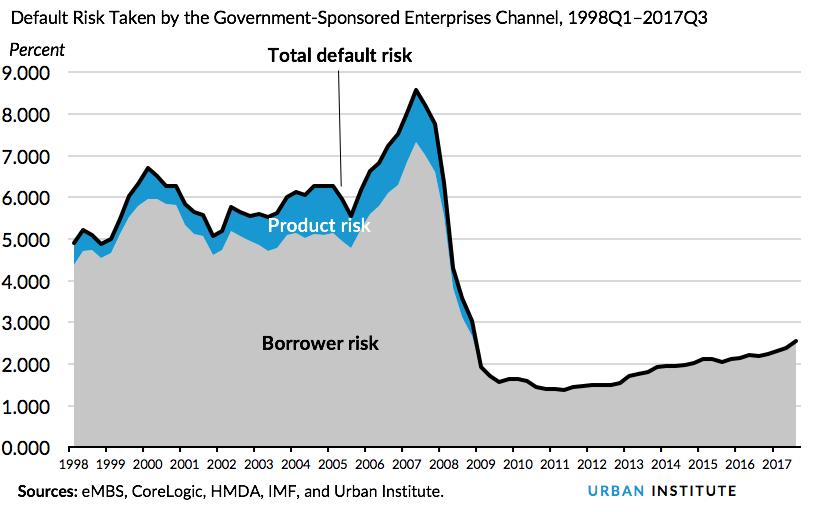 Default Risk Taken by the Government-Sponsored Enterprises Channel, 1998Q1–2017Q3