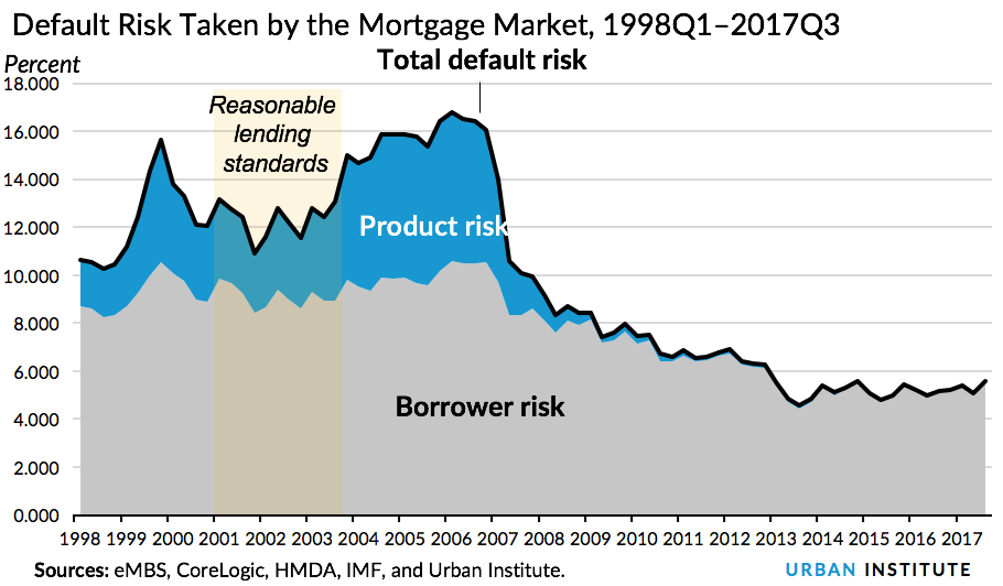 Default Risk Taken by the Mortgage Market, 1998Q1–2017Q3