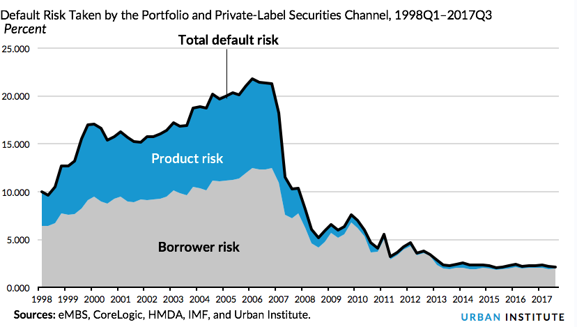 Default Risk Taken by the Portfolio and Private-Label Securities Channel, 1998Q1–2017Q3