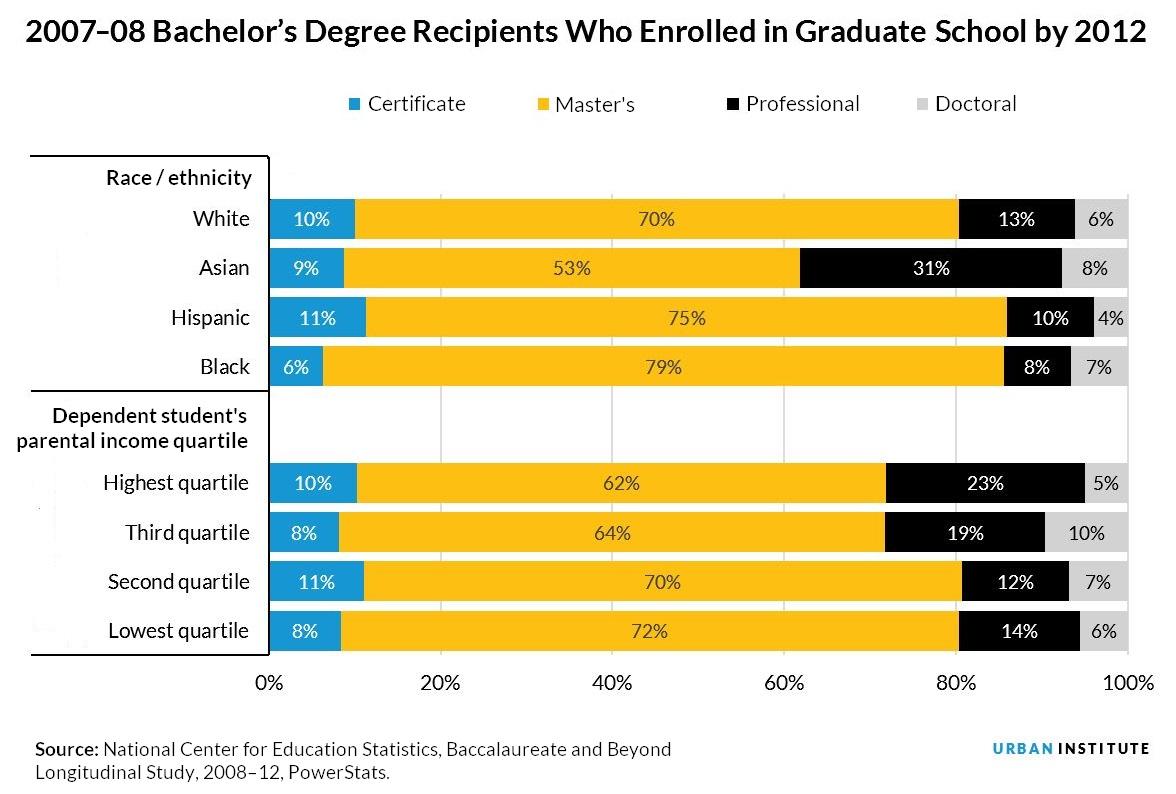 2007-08 Bachelor's Degree Recipients Who Enrolled in Graduate School by 2012