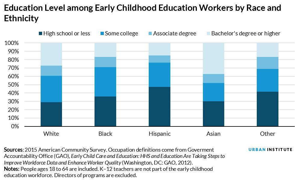 education level among ECE workers by race and ethnicity