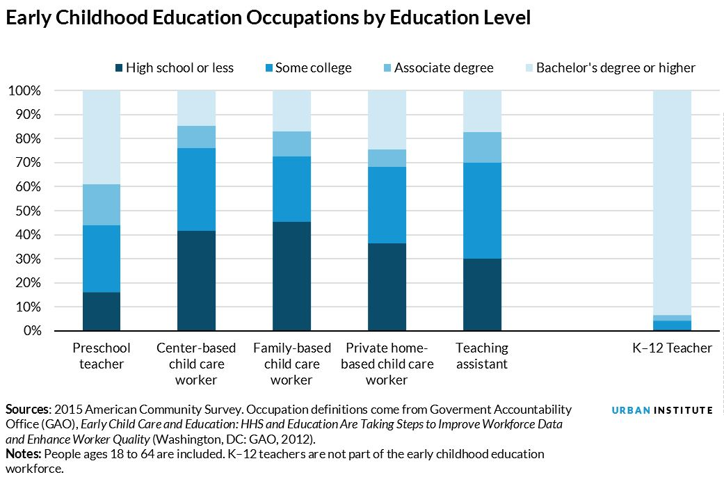 ECE occupations by education level