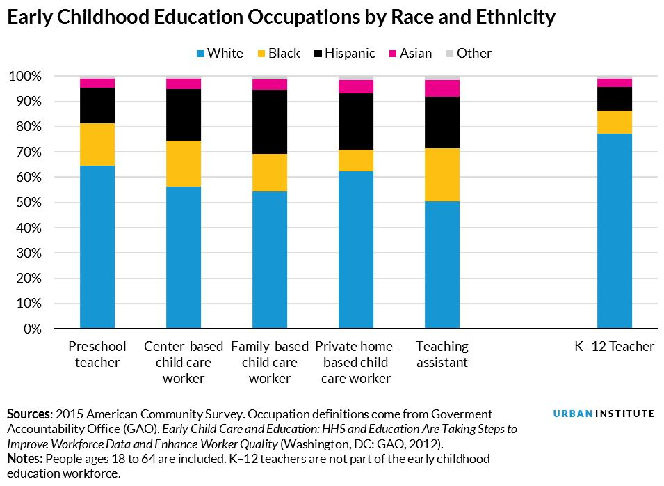 early childhood education occupations by race