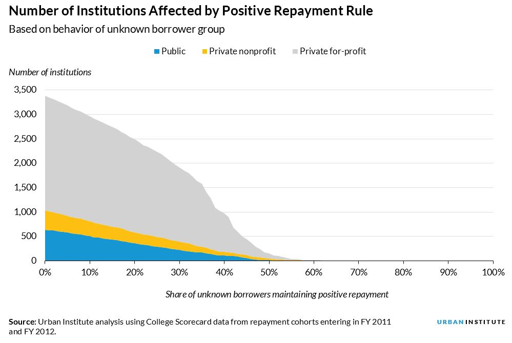 Number of institutions affected by positive repayment rule