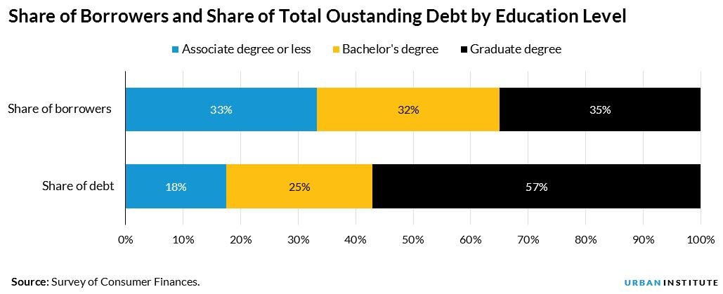 share of borrowers and share of debt by degree type