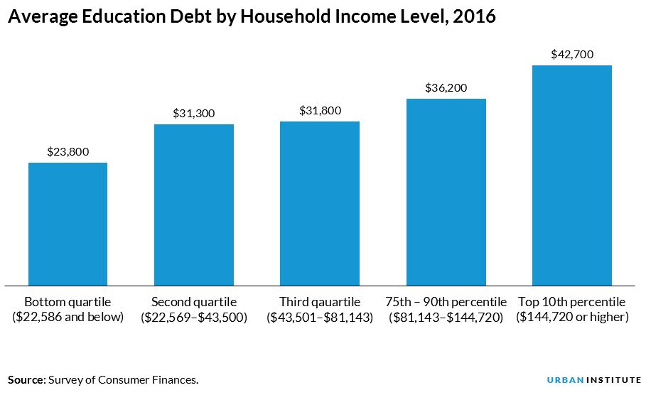 Average education debt by household income
