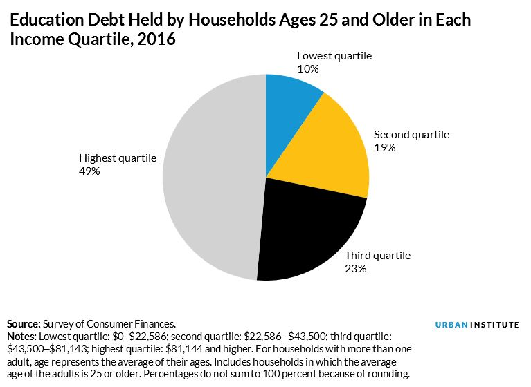 education debt held by households ages 25 and older in each income quartile