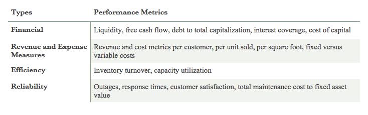 Tracked performance metrics