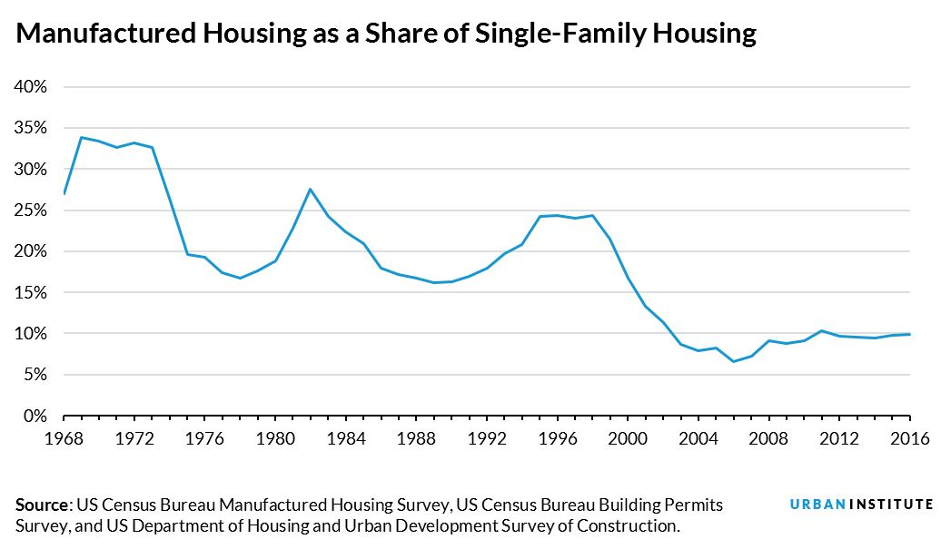 manufactured homes as share of single family homes