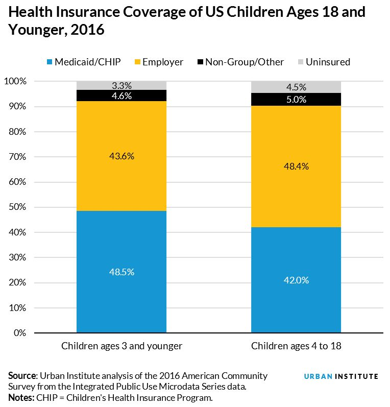 health insurance coverage of us children ages 18 and younger