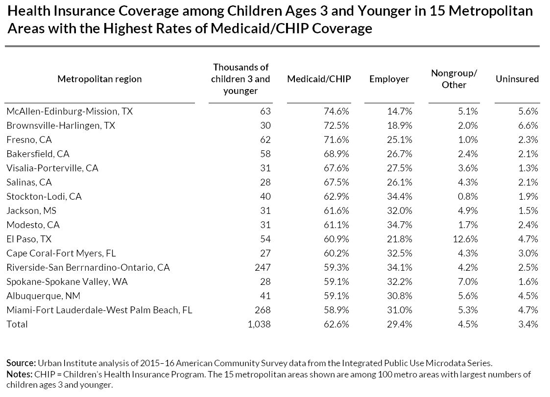 health insurance coverage among children ages 3 and younger