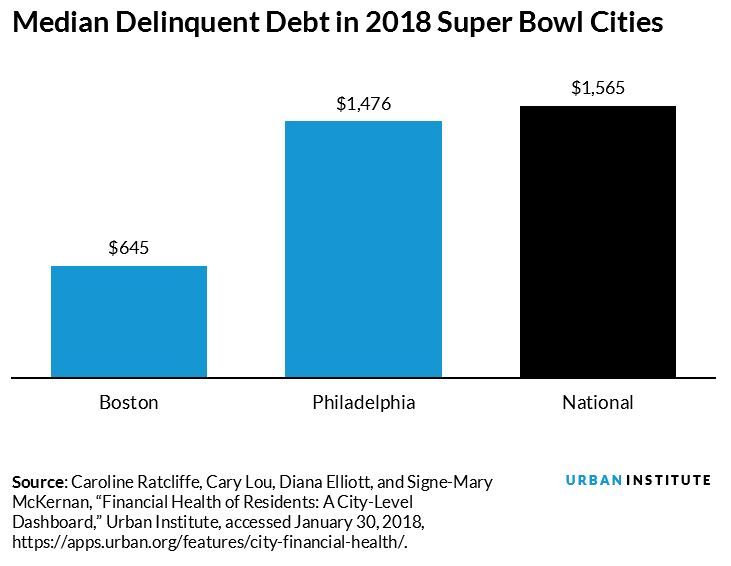 median debt in 2018 super bowl cities