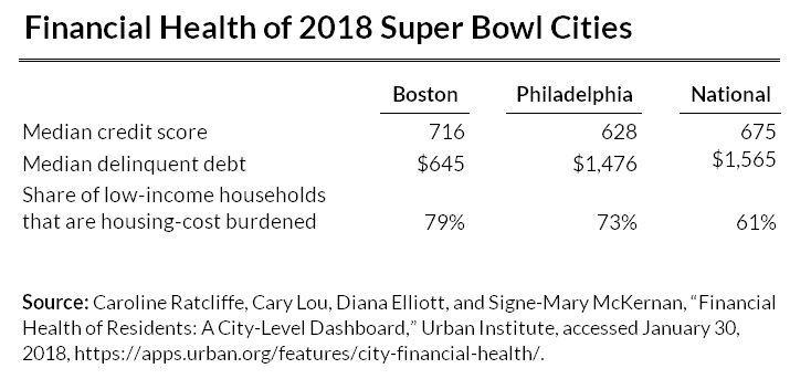 financial health of 2018 super bowl cities