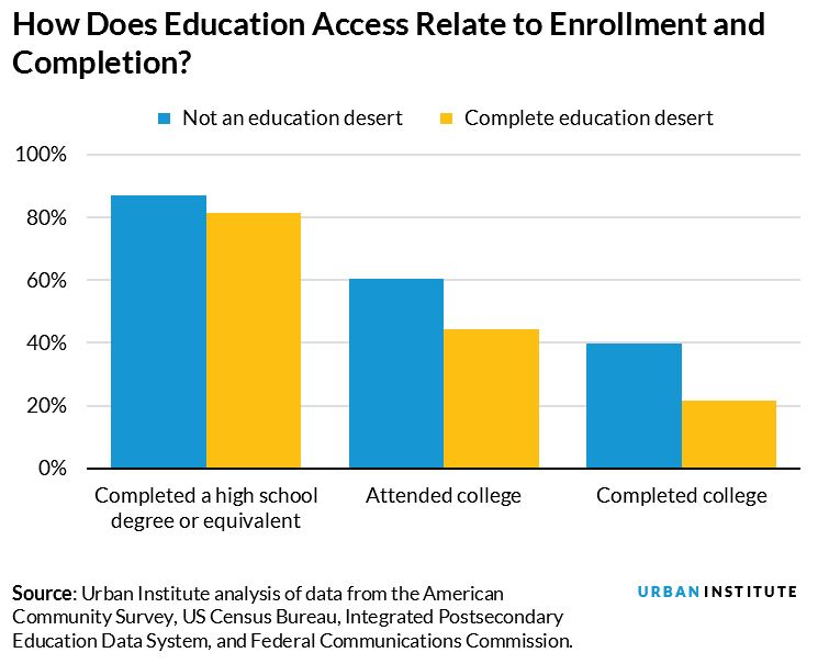 How Does Education Access Relate to Enrollment and Completion?