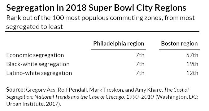 segregation in super bowl city regions