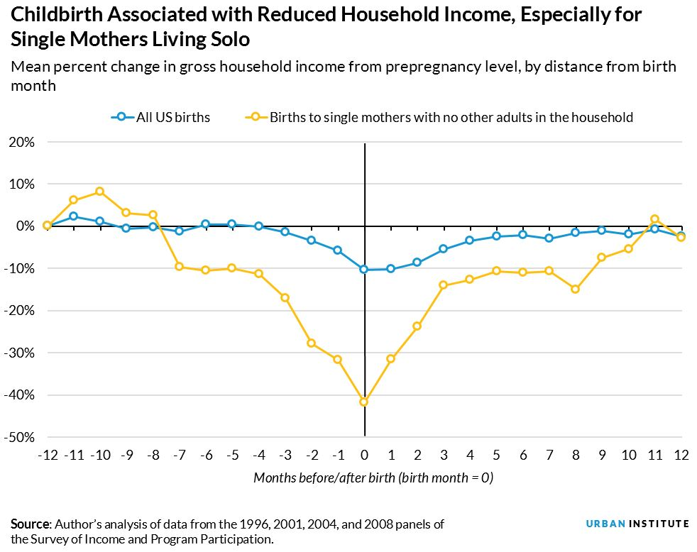 incomes decline especially for single mothers