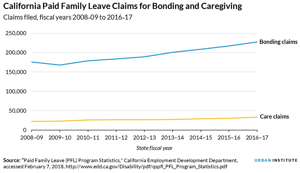California paid family leave claims for bonding and caregiving