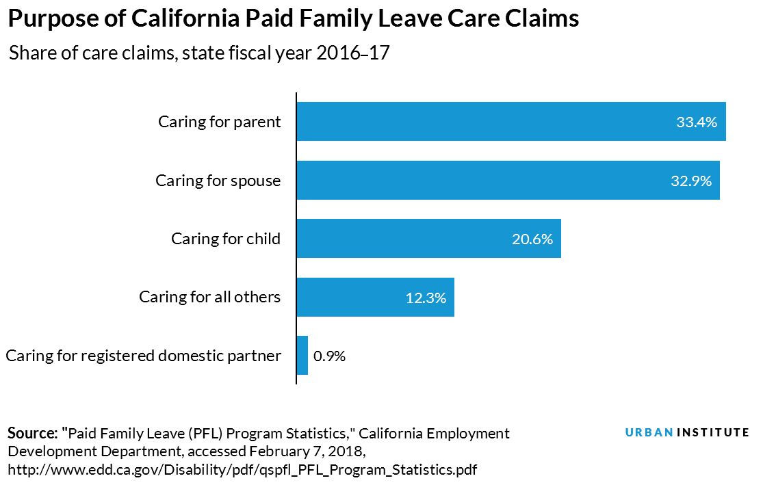 purpose of california paid family leave claims