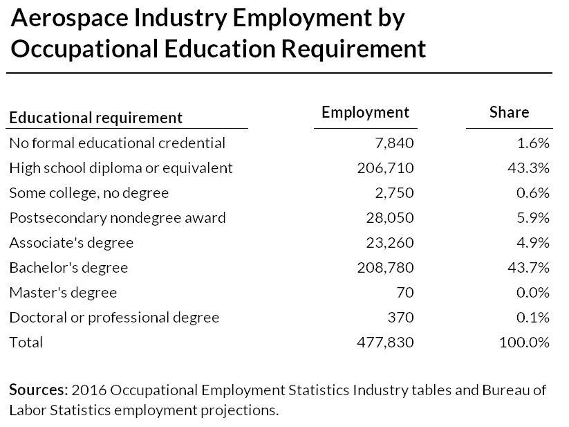 Aerospace Industry Employment by Occupational Education Requirement