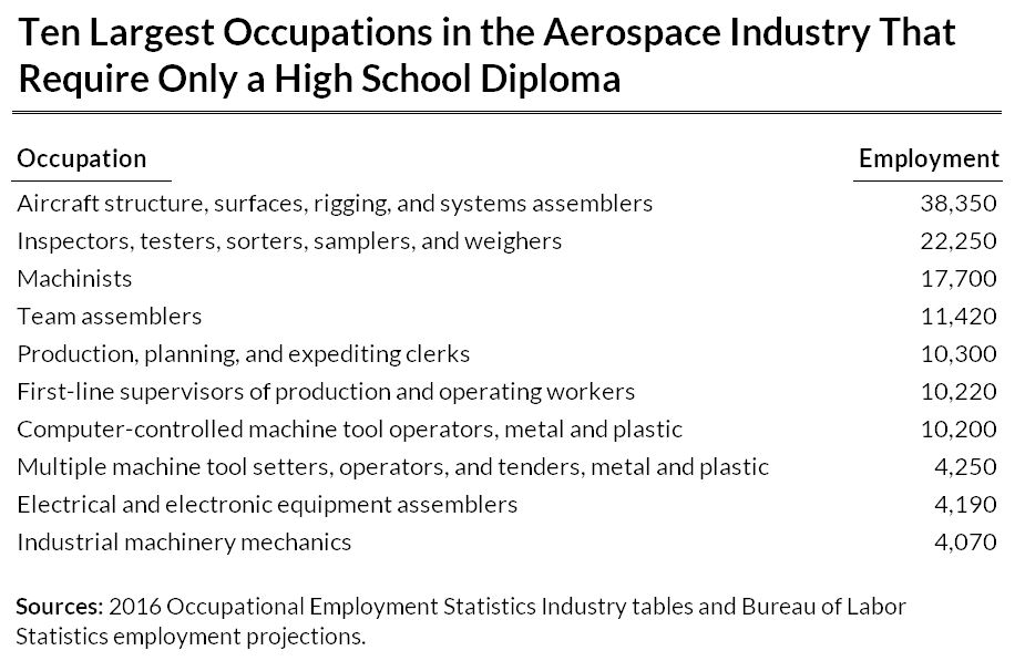 Ten Largest Occupations in the Aerospace Industry That Require Only a High School Diploma