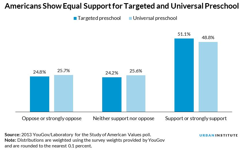 americans support universal and targeted preschool equally
