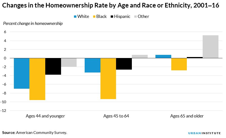 homeownership rate by race or ethnicity, 2001 to 2016