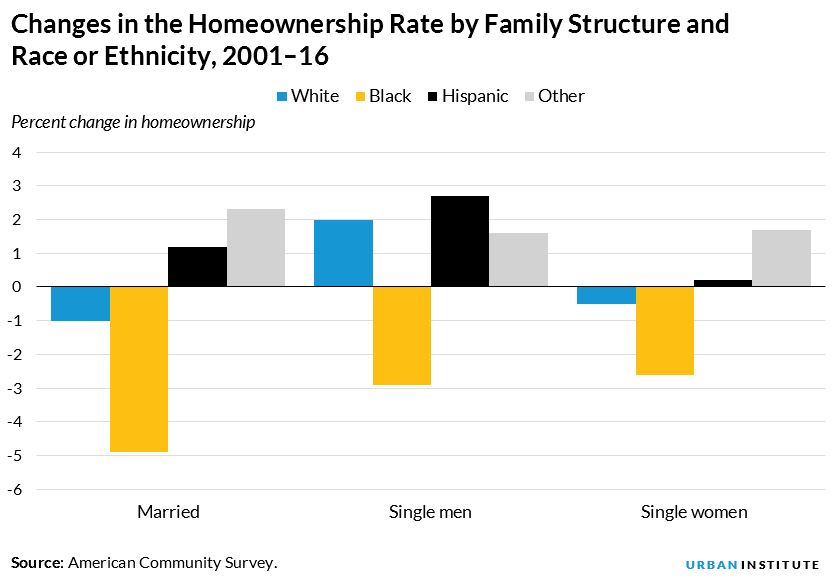 homeownership rate by family structure and race or ethnicity 2001 to 2016