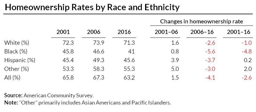 homeownership rates by race or ethnicity, 2001 to 2016