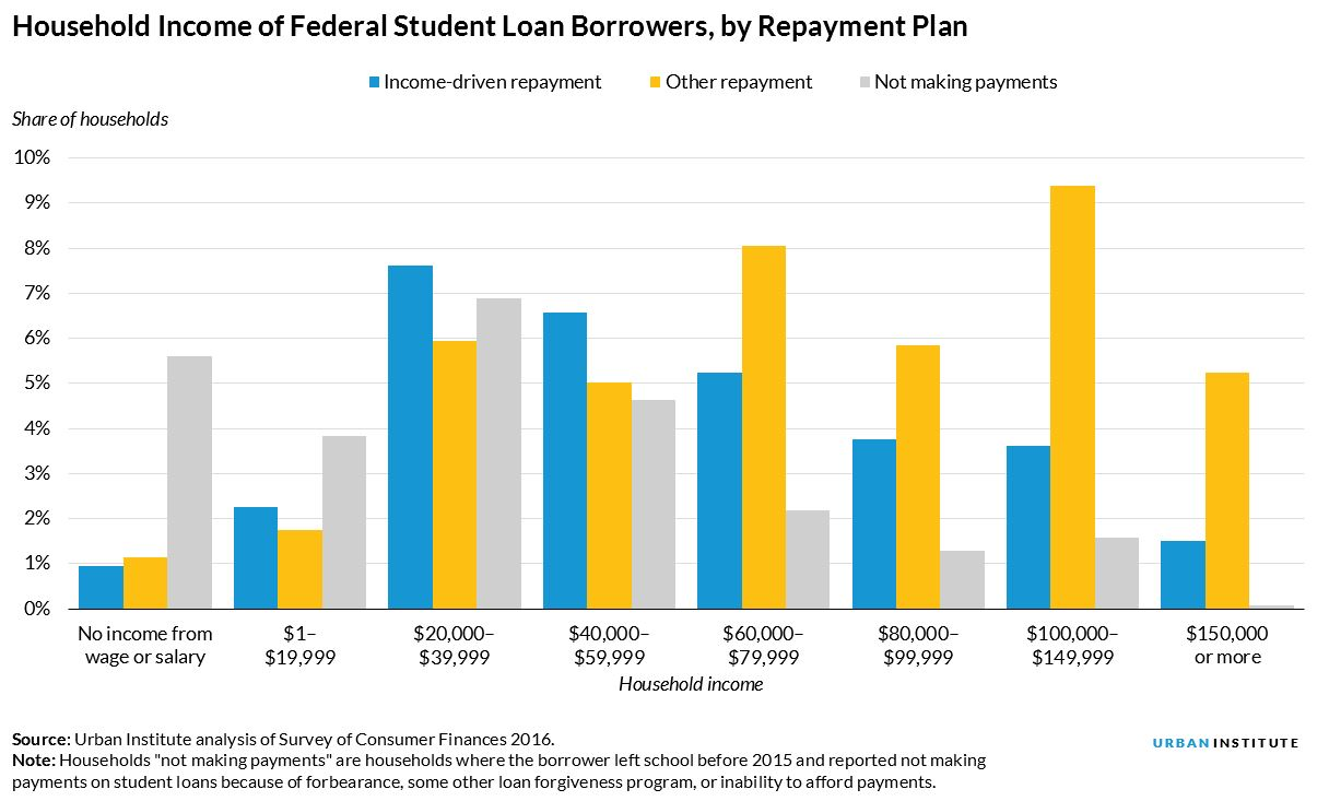 Household Income of Federal Student Loan Borrowers, by Repayment Plan