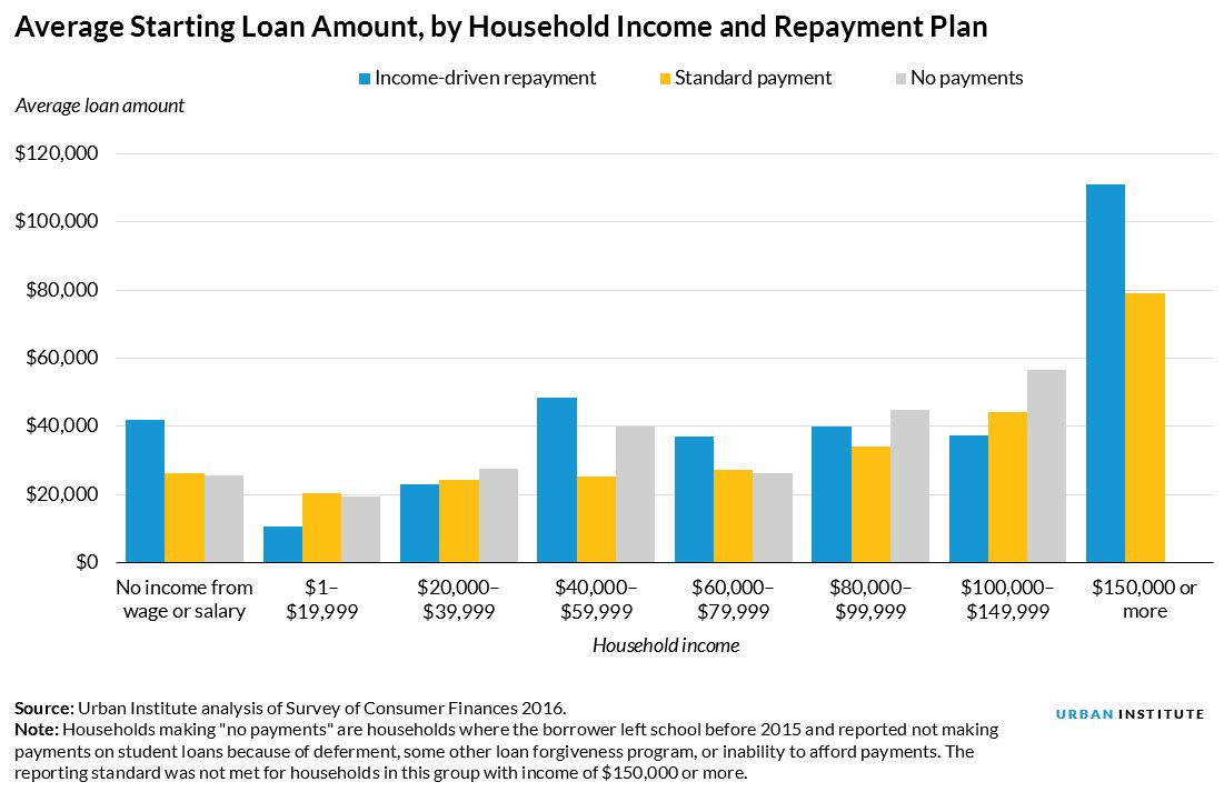 Average Starting Loan Amount, by Household Income and Repayment Plan