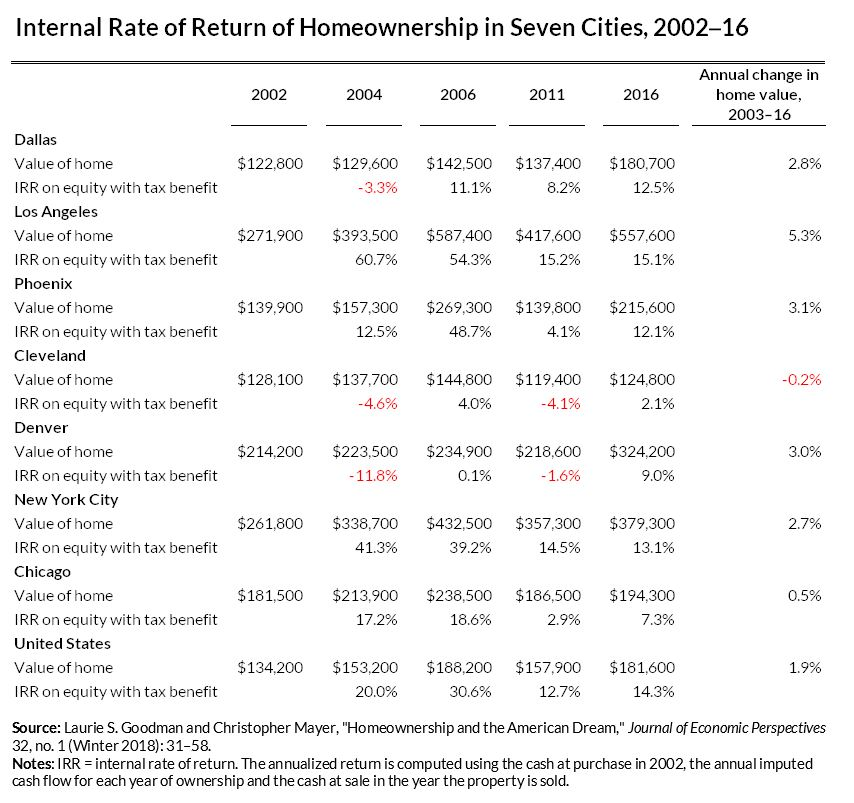 Internal Rate of Return of Homeownership in Seven Cities, 2002–16