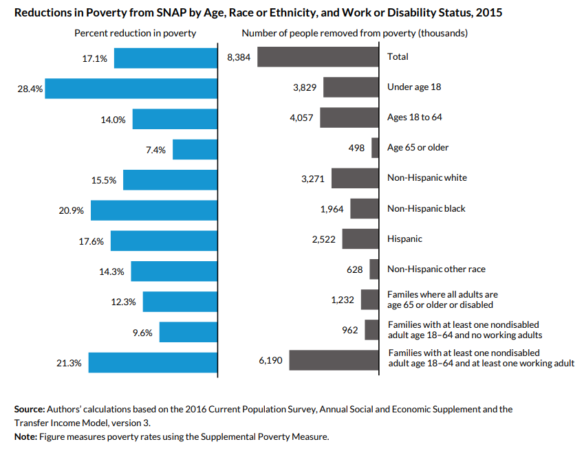 reductions in poverty from SNAP by age, race or ethnicity, and work or disability status 2015