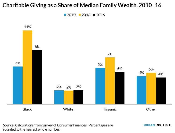 giving as a share of wealth
