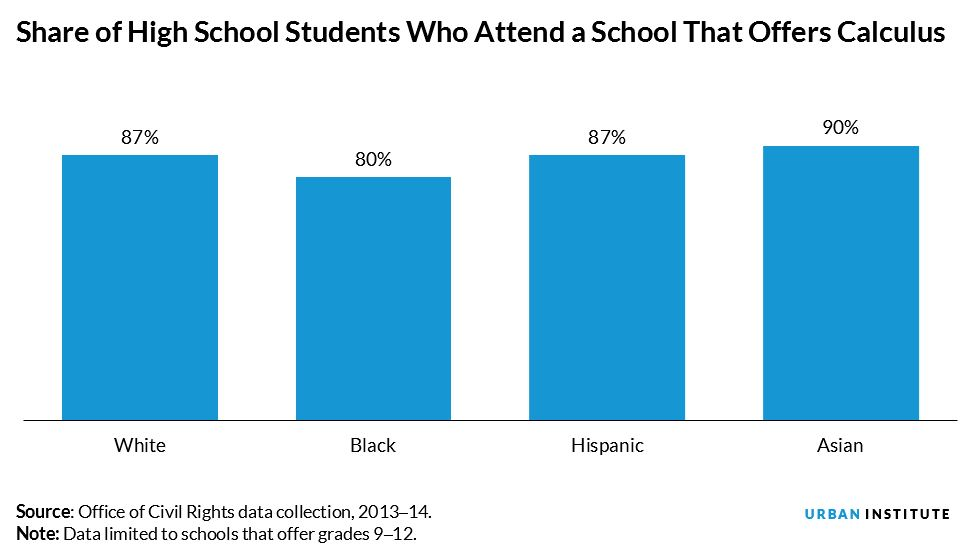 Share of High School Students Who Attend a School That Offers Calculus