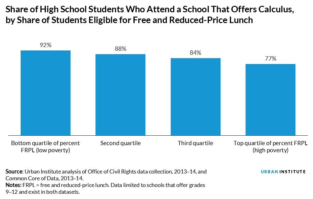 Share of High School Students Who Attend a School That Offers Calculus, by Share of Students Eligible for Free and Reduced-Price Lunch