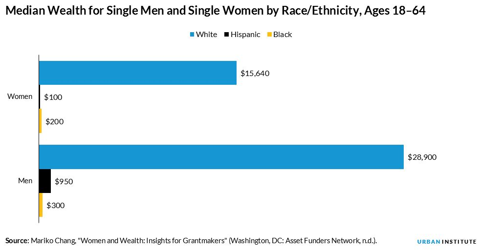 median wealth by race and gender